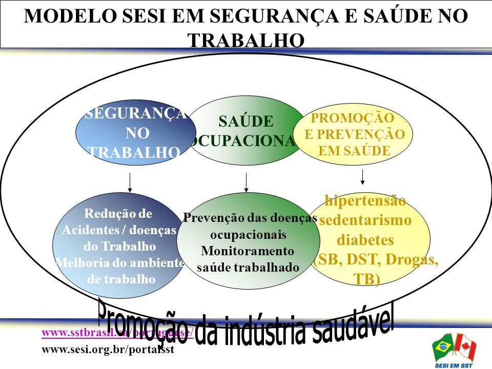 MODELO SESI EM SEGURANÇA E SAÚDE NO TRABALHO