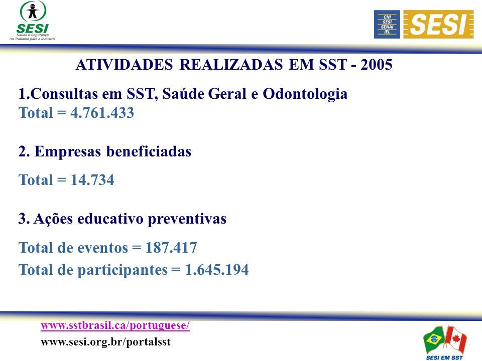 ATIVIDADES REALIZADAS EM SST - 2005