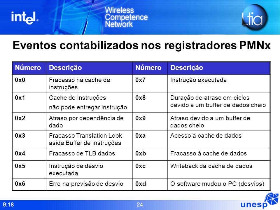 Eventos contabilizados nos registradores PMNx