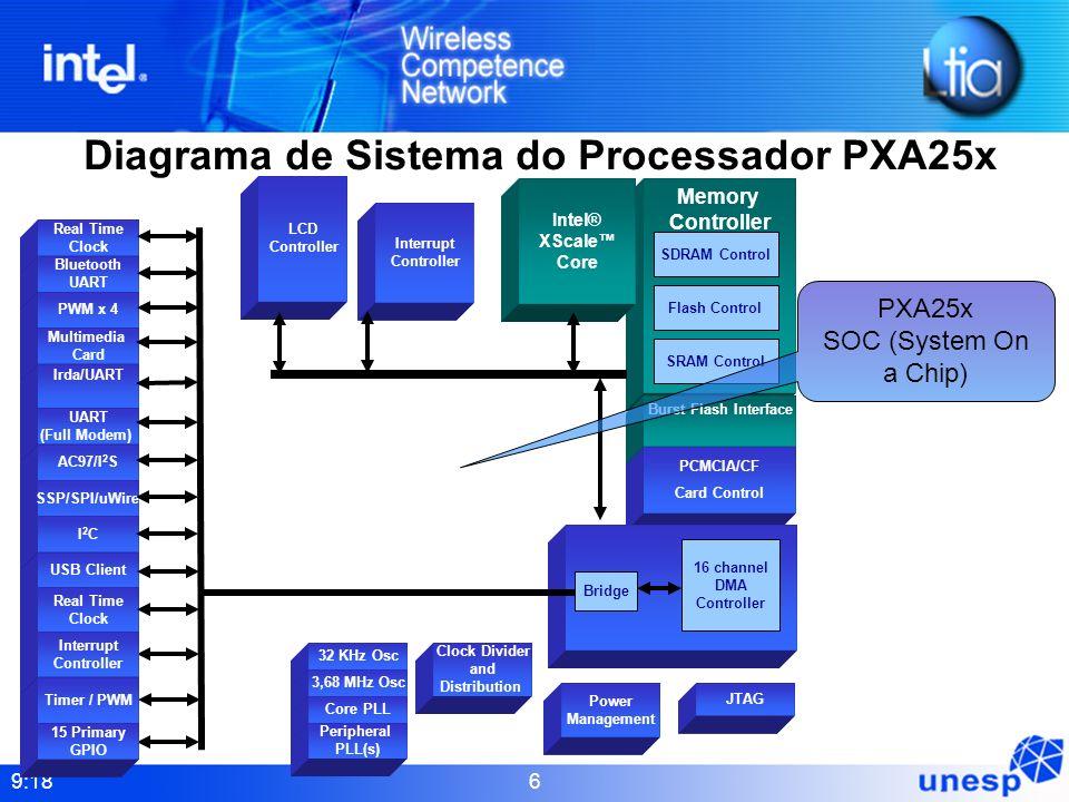 Diagrama de Sistema do Processador PXA25x
