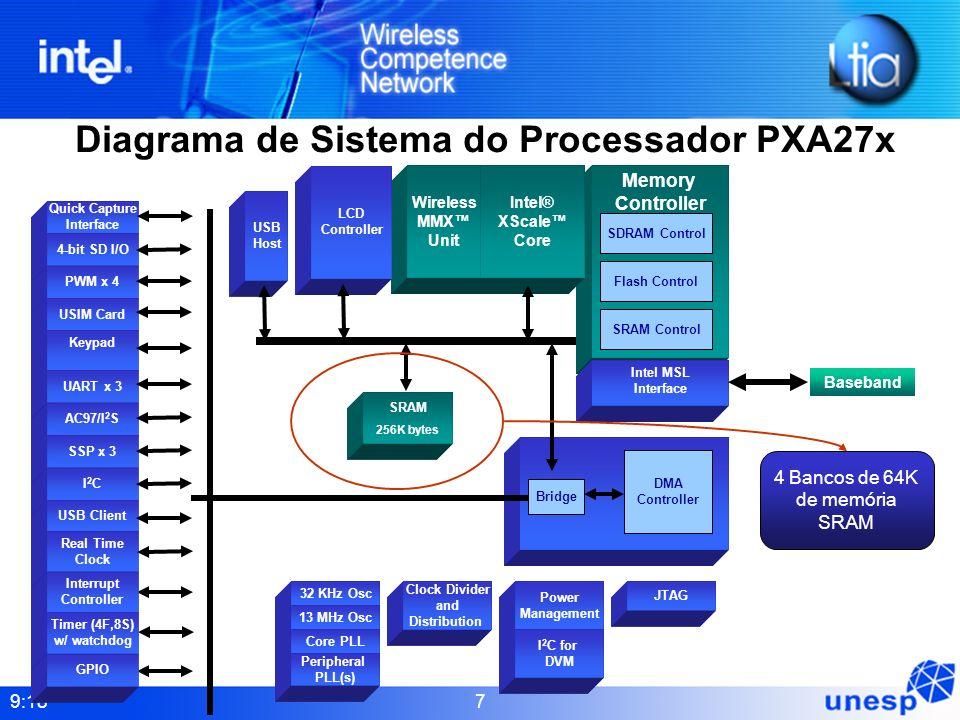 Diagrama de Sistema do Processador PXA27x