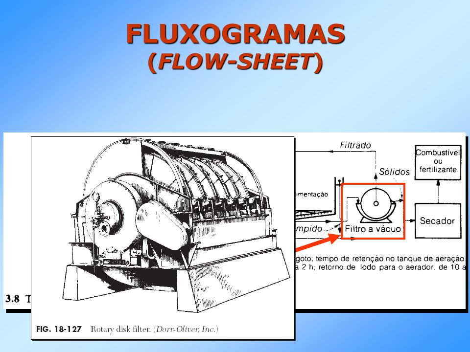 FLUXOGRAMAS (FLOW-SHEET)