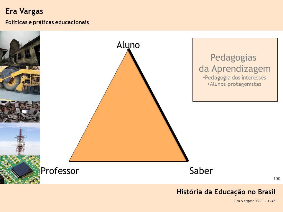 Pedagogia dos interesses