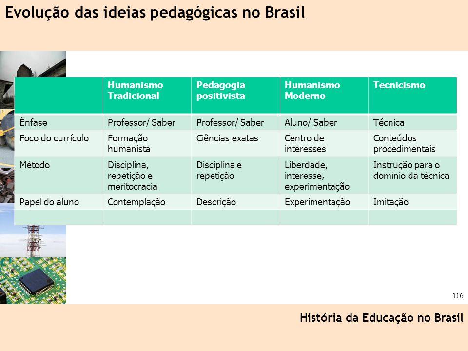 Evolução das ideias pedagógicas no Brasil