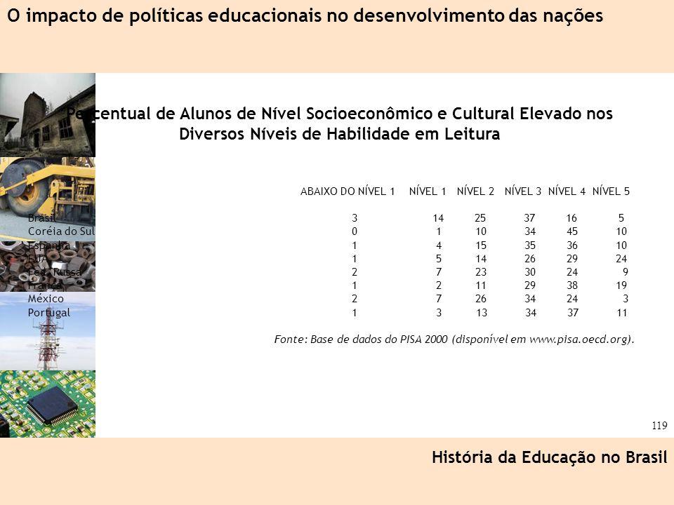 O impacto de políticas educacionais no desenvolvimento das nações