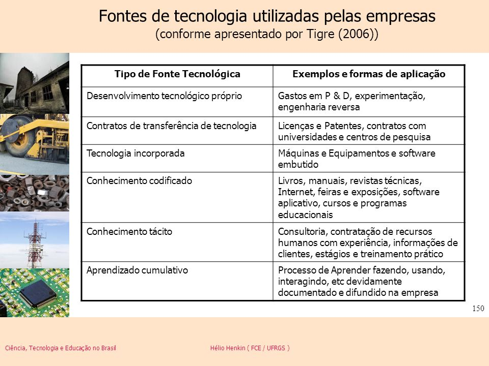 Tipo de Fonte Tecnológica Exemplos e formas de aplicação