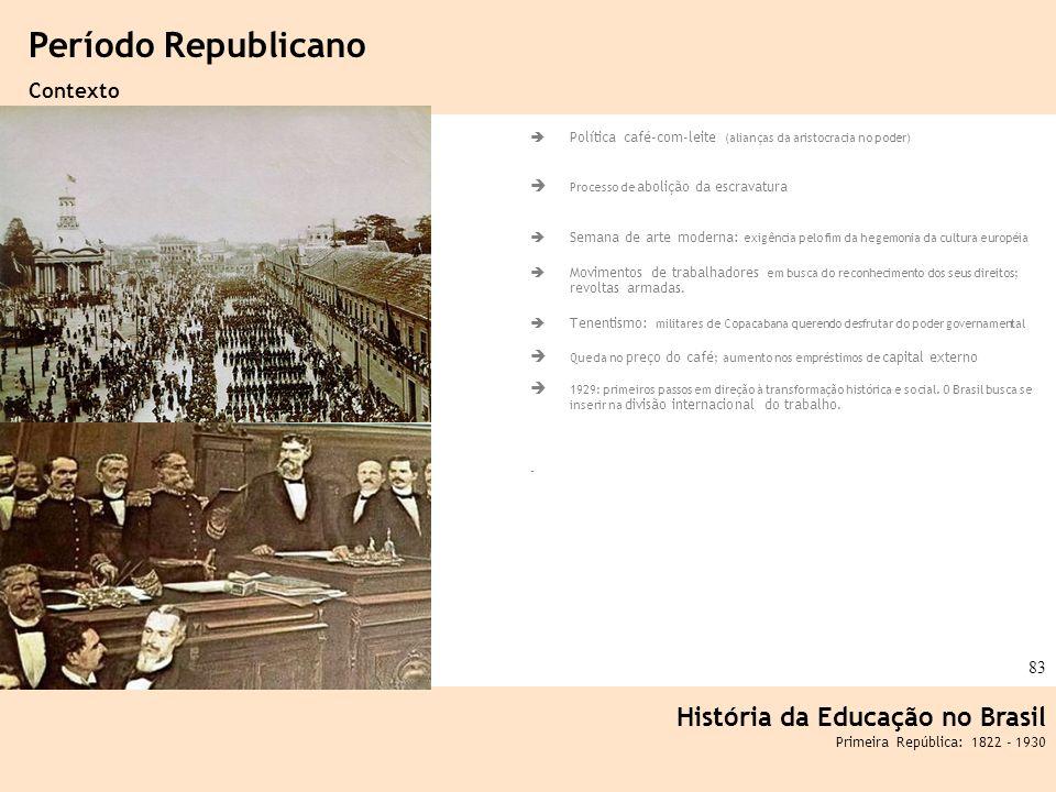 Período Republicano História da Educação no Brasil Contexto
