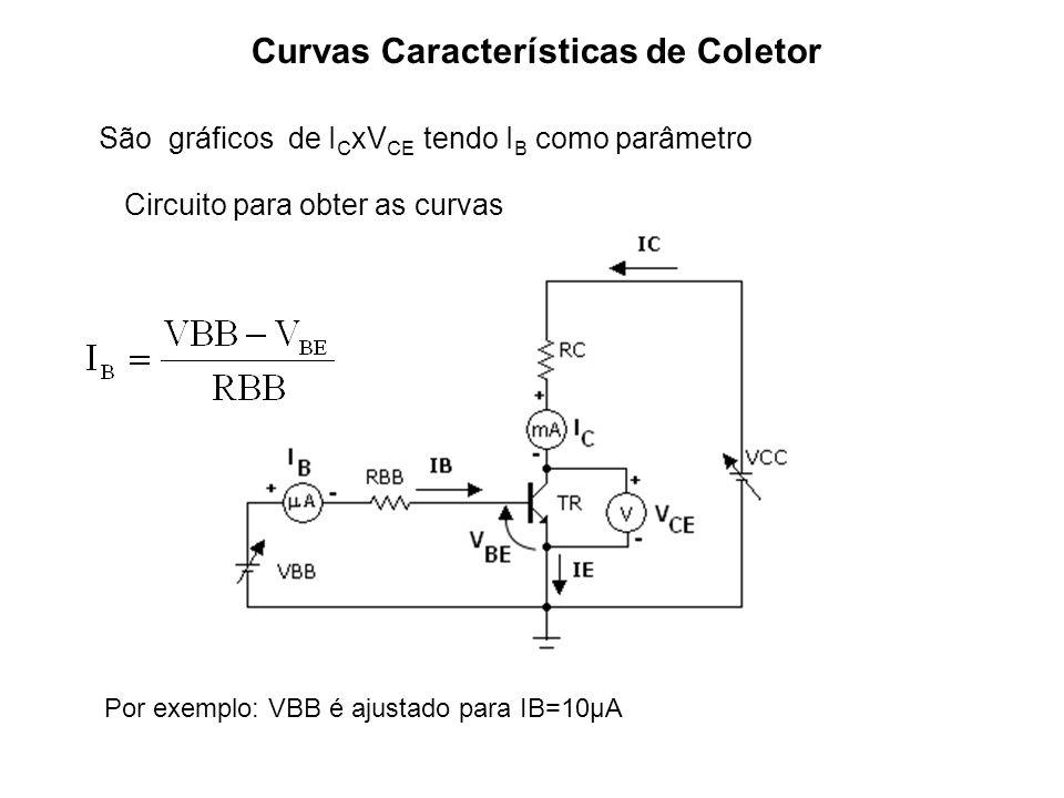 Curvas Características de Coletor