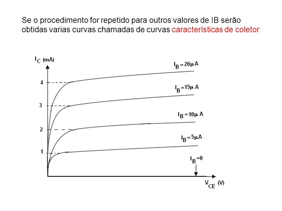 Se o procedimento for repetido para outros valores de IB serão