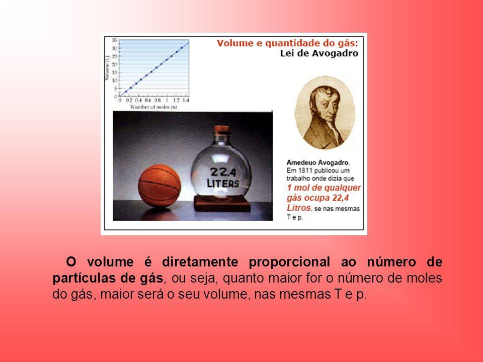 O volume é diretamente proporcional ao número de partículas de gás, ou seja, quanto maior for o número de moles do gás, maior será o seu volume, nas mesmas T e p.