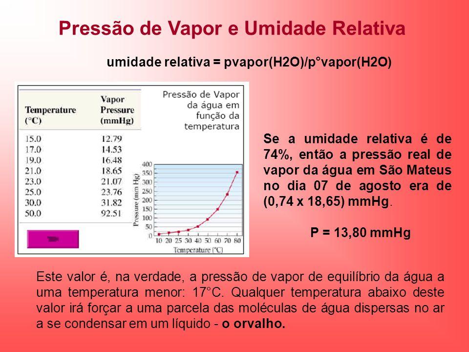 umidade relativa = pvapor(H2O)/p°vapor(H2O)