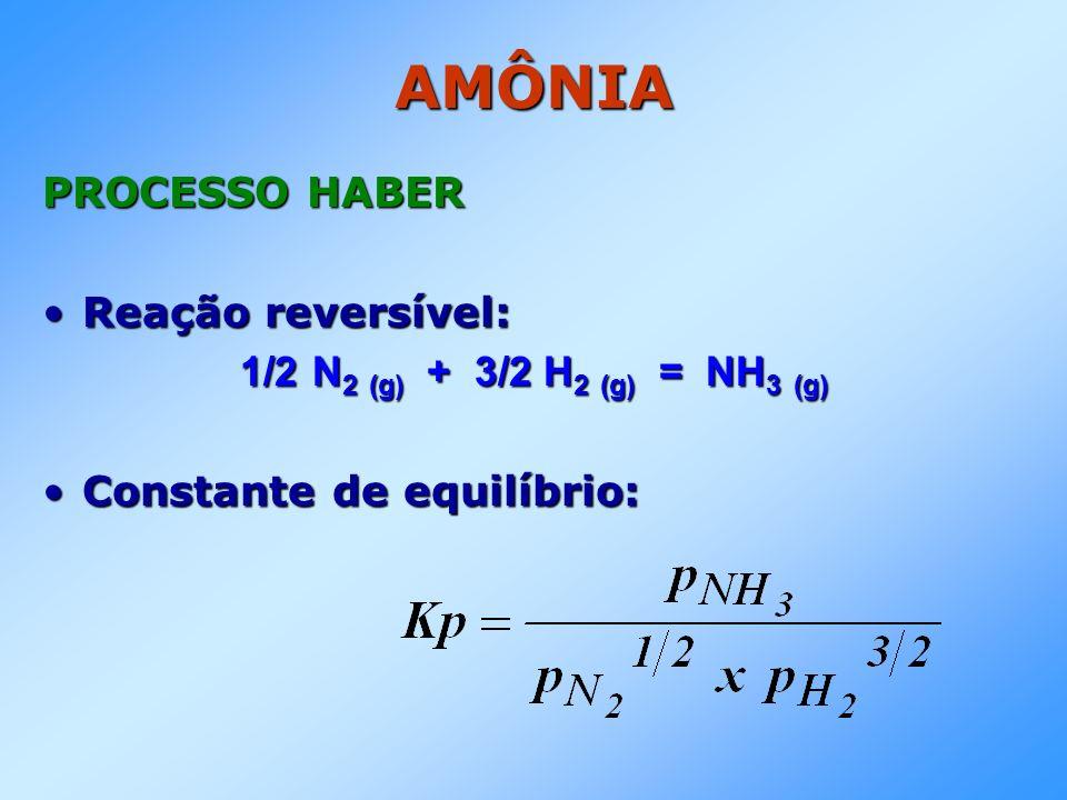 AMÔNIA PROCESSO HABER Reação reversível: