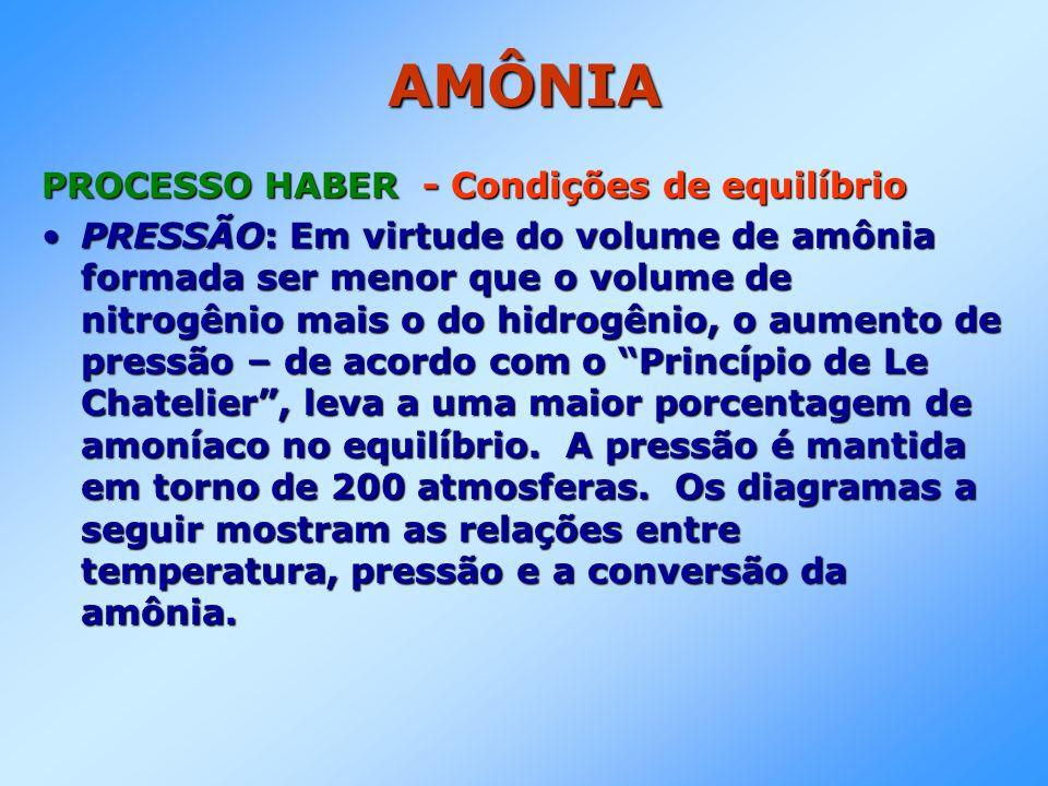 AMÔNIA PROCESSO HABER - Condições de equilíbrio