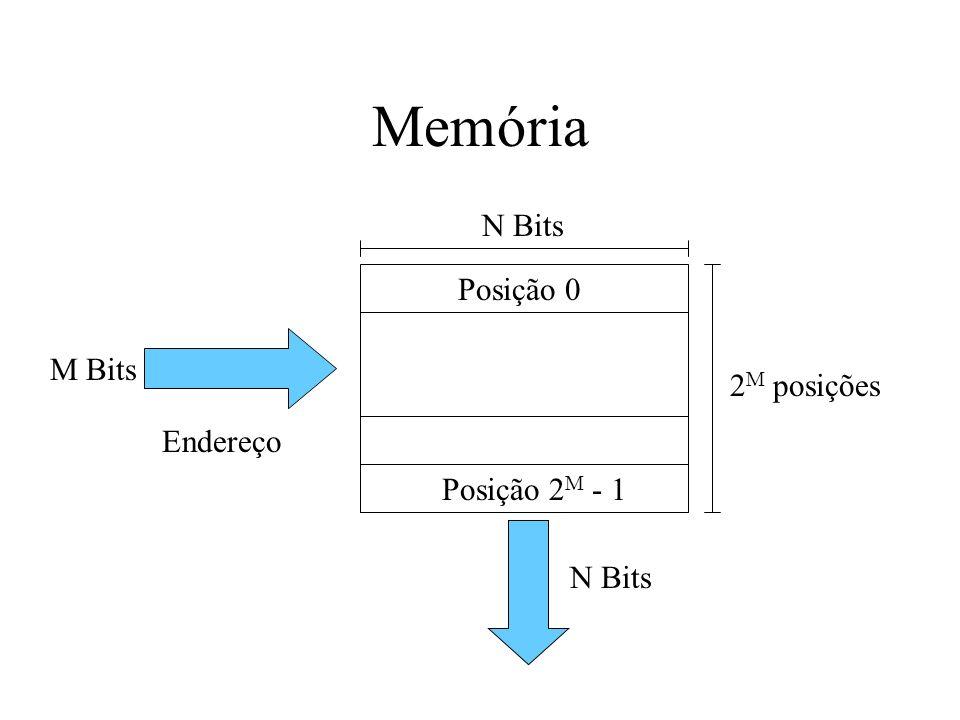 Memória Posição 0 N Bits Posição 2M - 1 2M posições Endereço M Bits