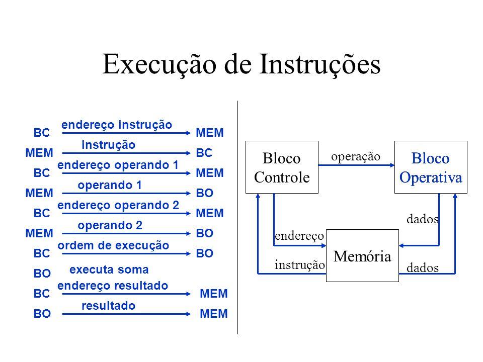 Execução de Instruções