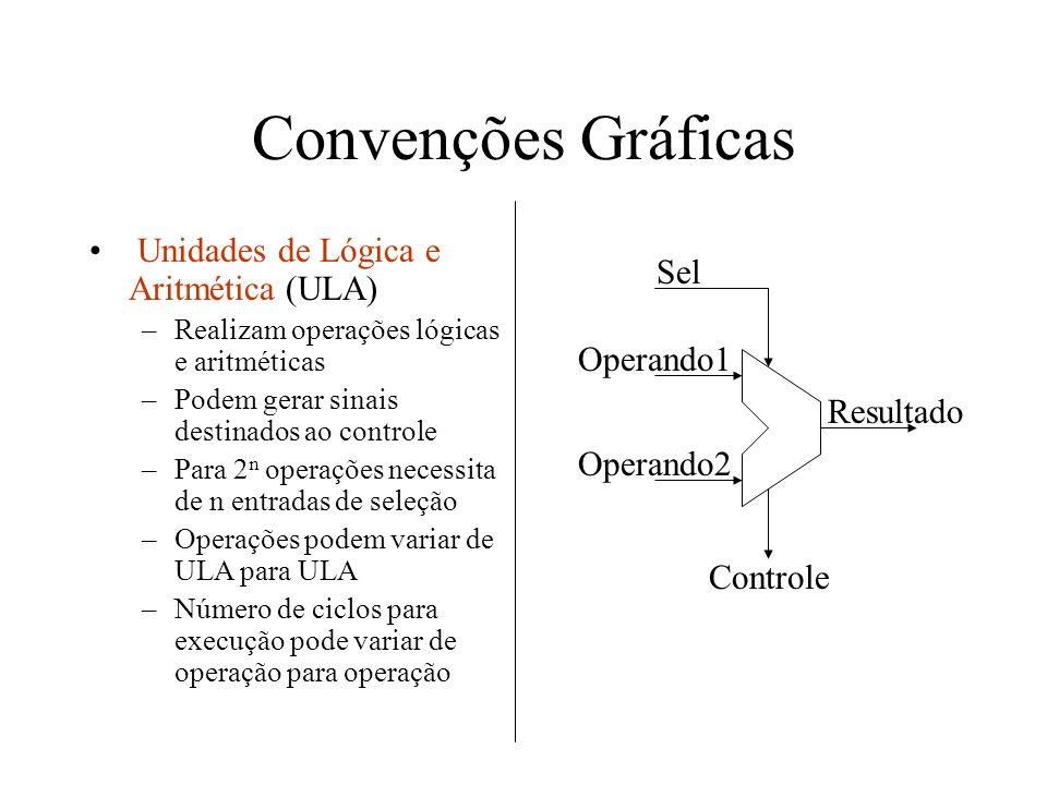 Convenções Gráficas Unidades de Lógica e Aritmética (ULA) Sel