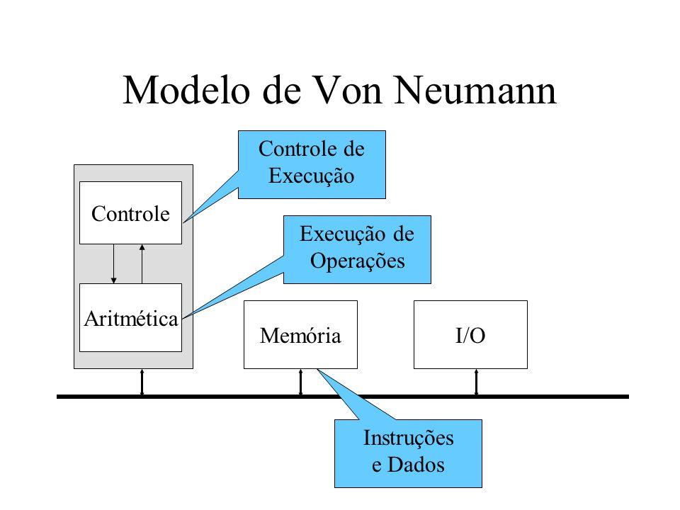 Modelo de Von Neumann Controle de Execução Controle Execução de