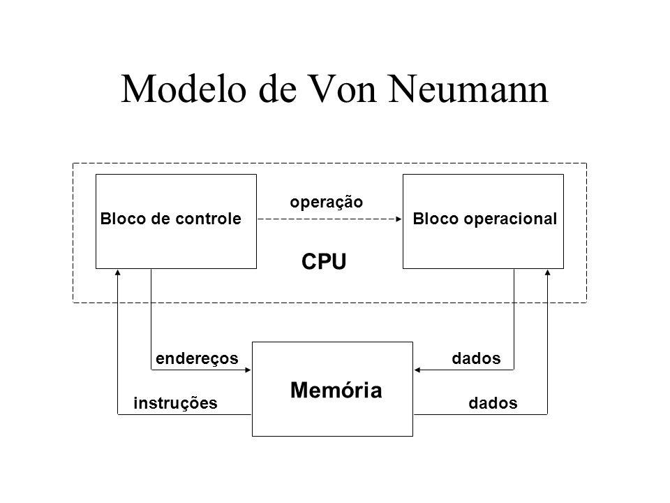 Modelo de Von Neumann CPU Memória operação Bloco de controle