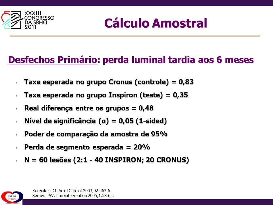 Cálculo Amostral Desfechos Primário: perda luminal tardia aos 6 meses