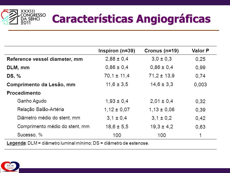 Características Angiográficas