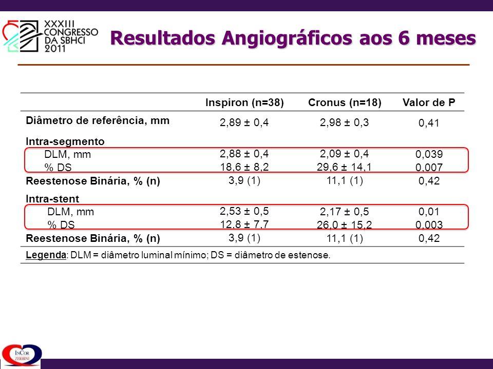 Resultados Angiográficos aos 6 meses