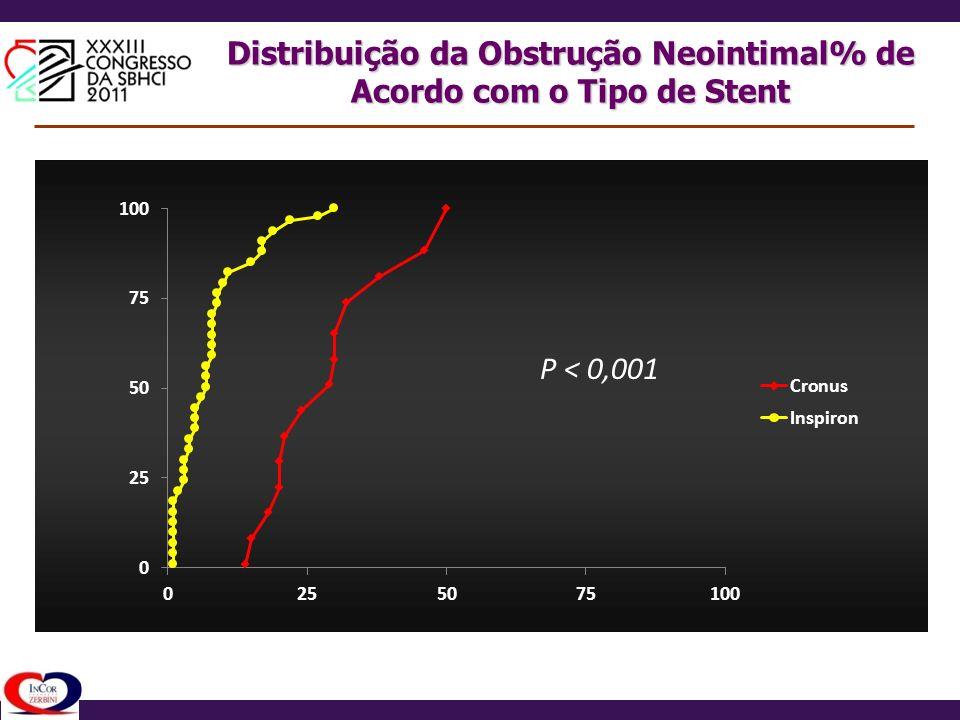 Distribuição da Obstrução Neointimal% de Acordo com o Tipo de Stent
