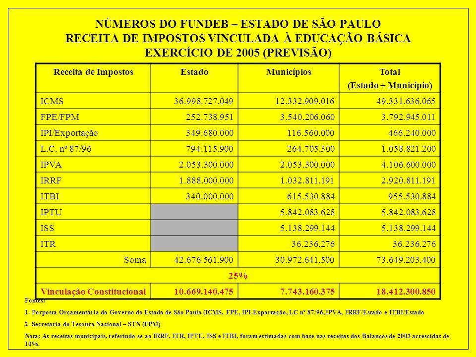 NÚMEROS DO FUNDEB – ESTADO DE SÃO PAULO RECEITA DE IMPOSTOS VINCULADA À EDUCAÇÃO BÁSICA EXERCÍCIO DE 2005 (PREVISÃO)