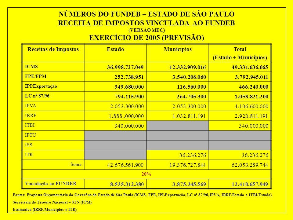 NÚMEROS DO FUNDEB – ESTADO DE SÃO PAULO RECEITA DE IMPOSTOS VINCULADA AO FUNDEB (VERSÃO MEC) EXERCÍCIO DE 2005 (PREVISÃO)