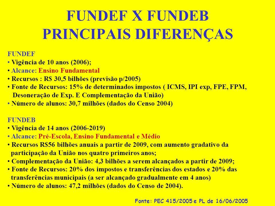 FUNDEF X FUNDEB PRINCIPAIS DIFERENÇAS