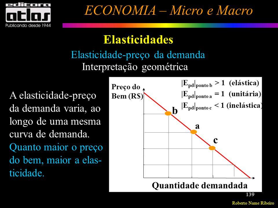 Elasticidades Elasticidade-preço da demanda Interpretação geométrica