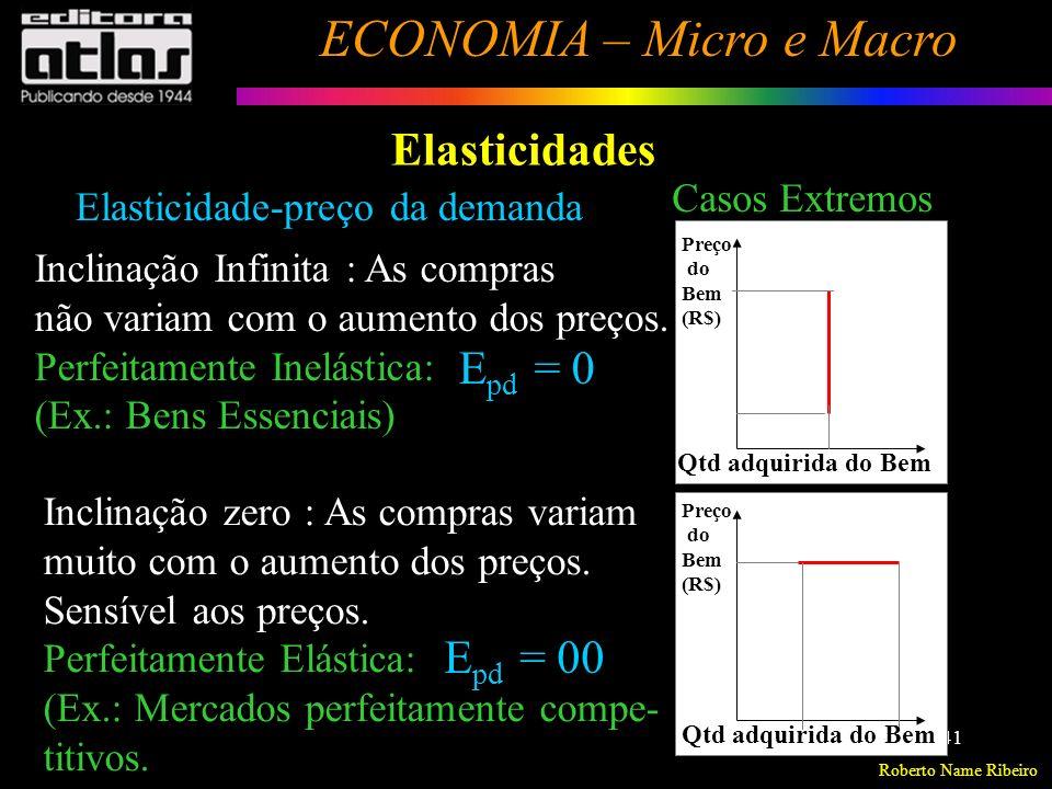 Elasticidades Epd = 0 Epd = 00 Casos Extremos