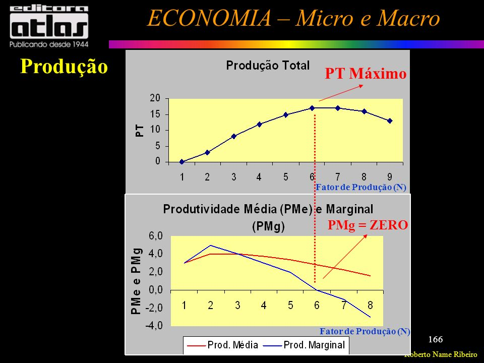 PT Máximo PMg = ZERO Fator de Produção (N) Produção