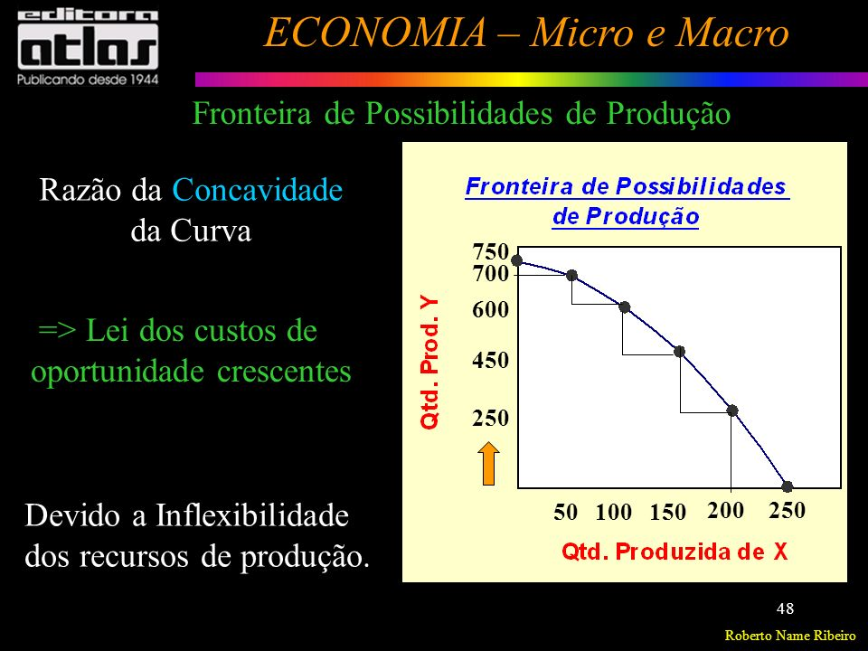 Fronteira de Possibilidades de Produção