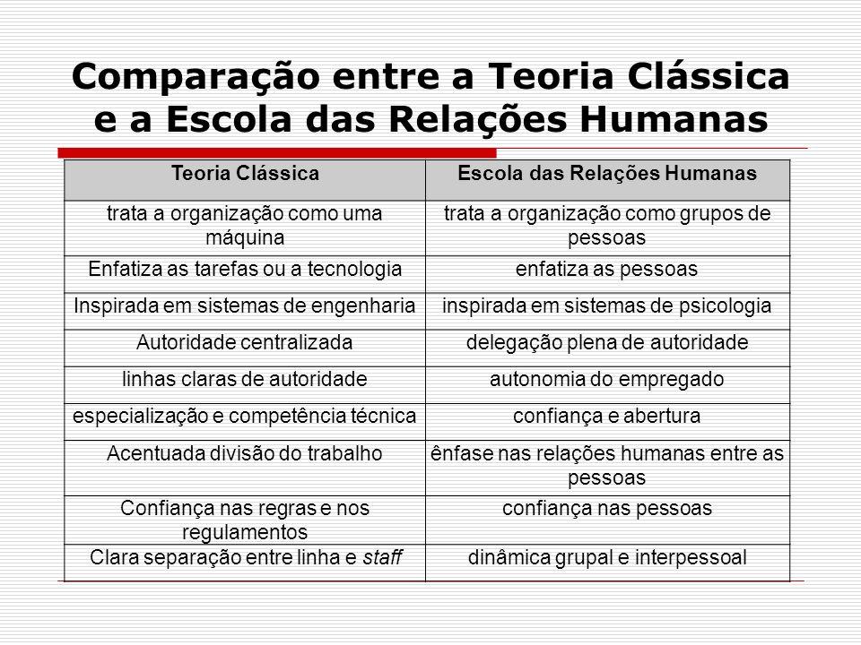 Comparação entre a Teoria Clássica e a Escola das Relações Humanas