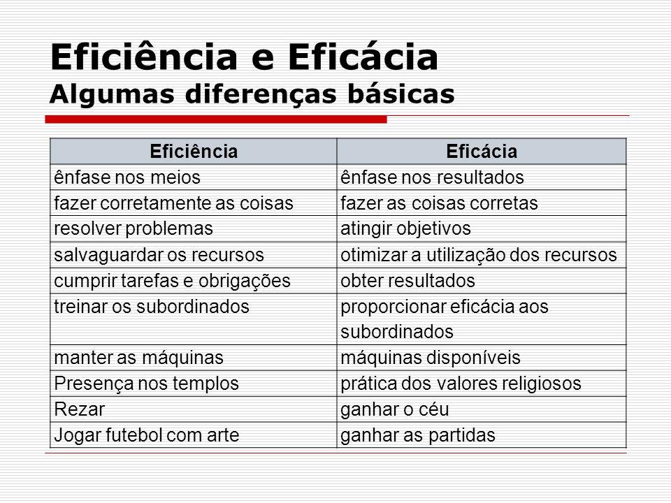 Eficiência e Eficácia Algumas diferenças básicas