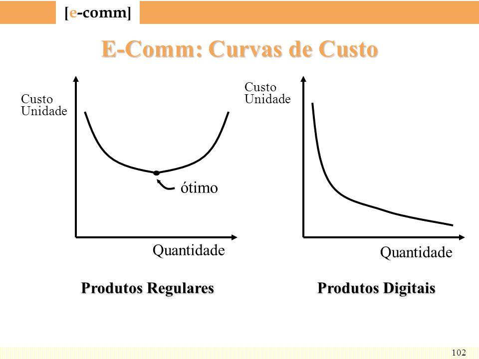 E-Comm: Curvas de Custo