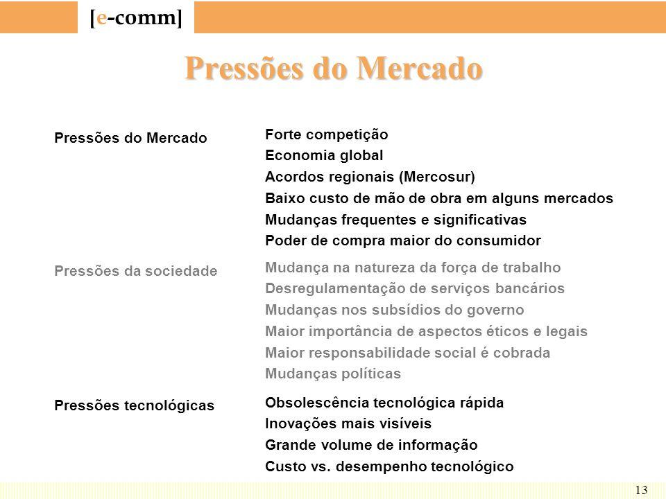 Pressões do Mercado Forte competição Pressões do Mercado