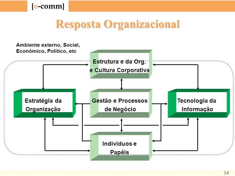Resposta Organizacional