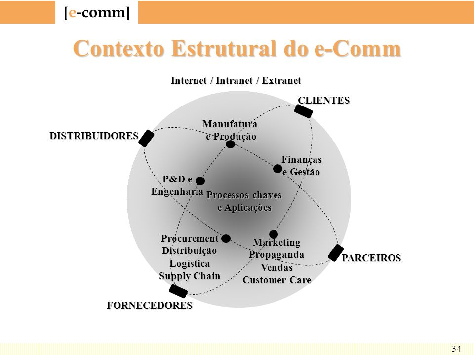 Contexto Estrutural do e-Comm