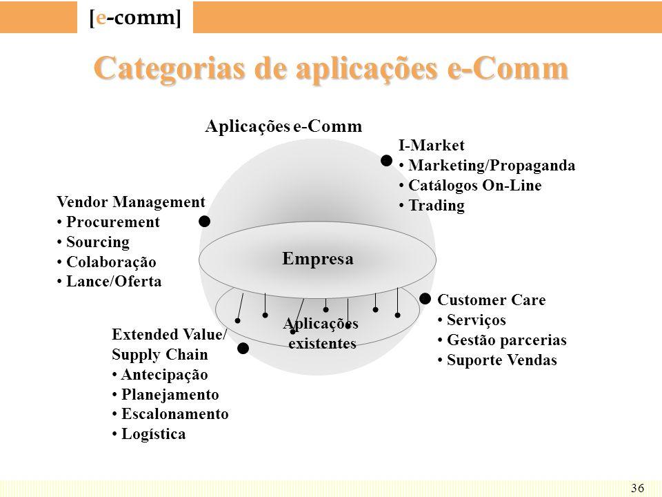 Categorias de aplicações e-Comm