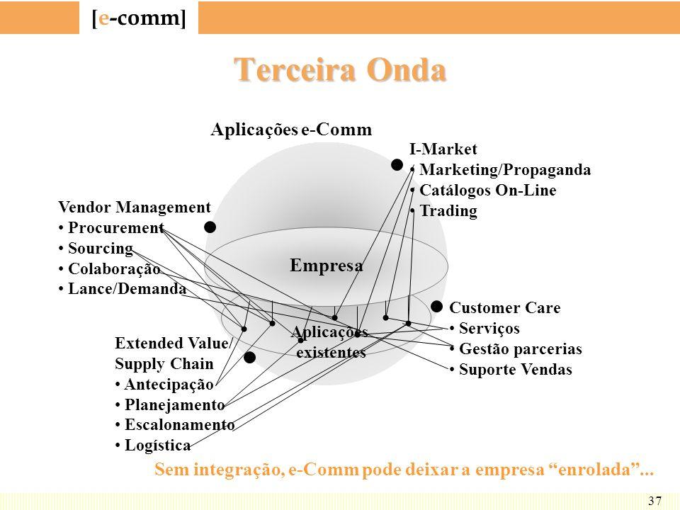 Sem integração, e-Comm pode deixar a empresa enrolada ...