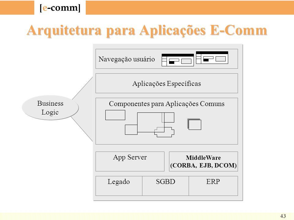 Arquitetura para Aplicações E-Comm