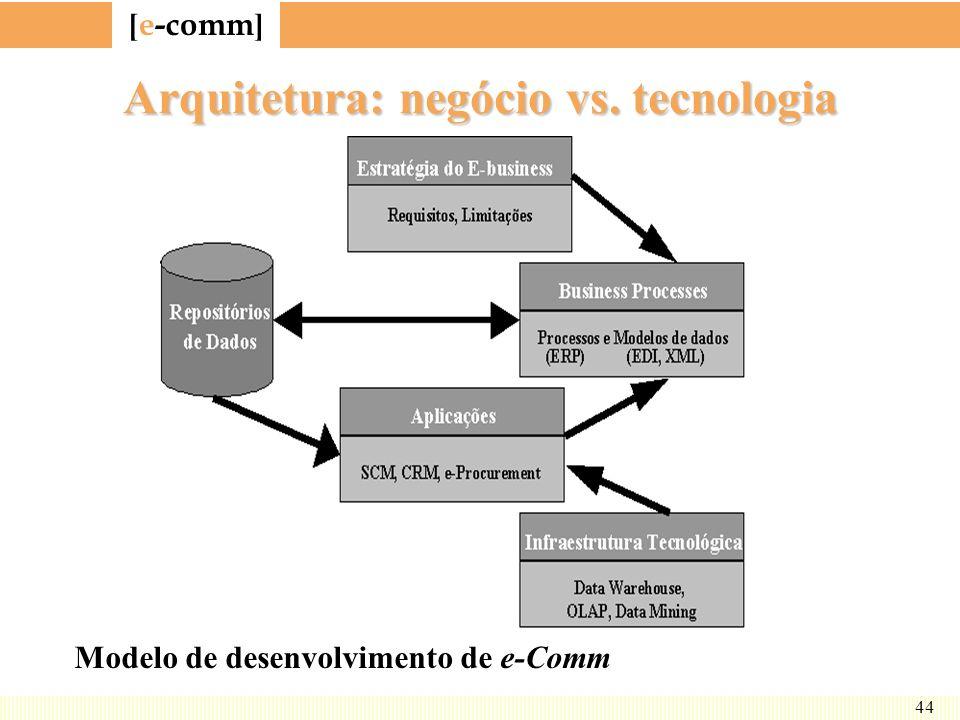 Arquitetura: negócio vs. tecnologia
