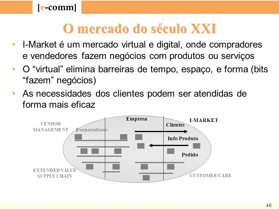 O mercado do século XXI I-Market é um mercado virtual e digital, onde compradores e vendedores fazem negócios com produtos ou serviços.