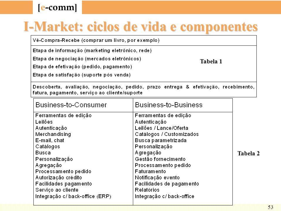 I-Market: ciclos de vida e componentes