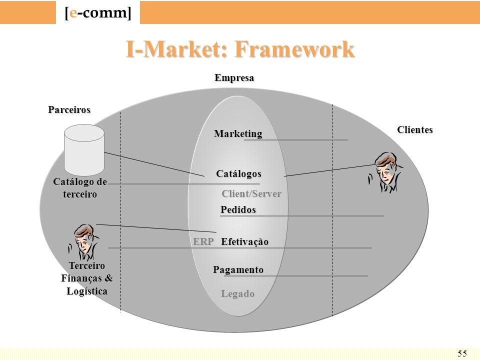 I-Market: Framework Marketing Catálogos Pedidos Efetivação Pagamento