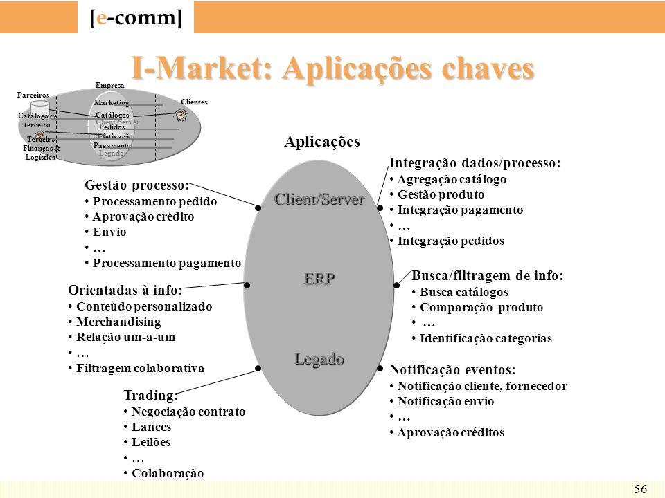 I-Market: Aplicações chaves