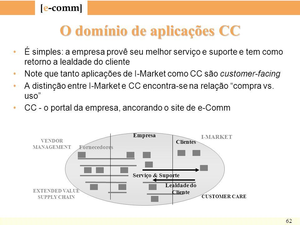 O domínio de aplicações CC