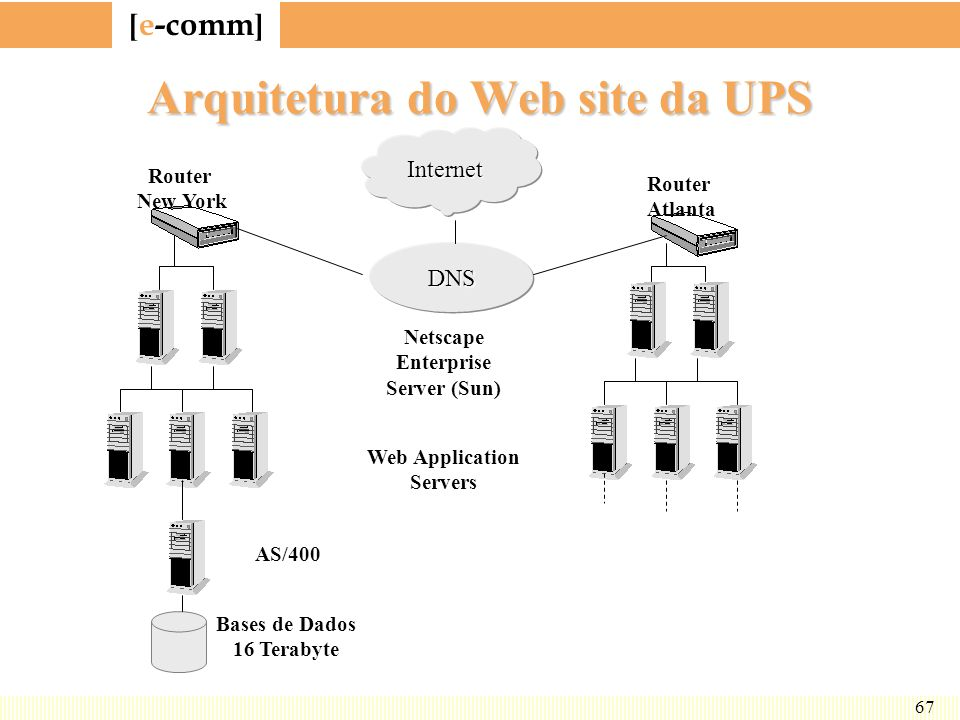 Arquitetura do Web site da UPS
