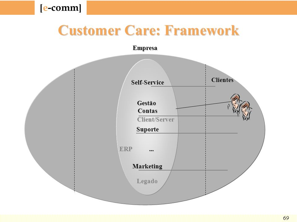 Customer Care: Framework